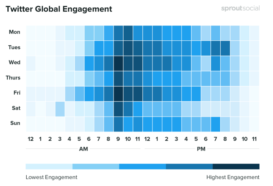 How global Twitter engagement changes through the week