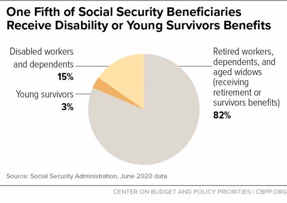 social security beneficiary breakup