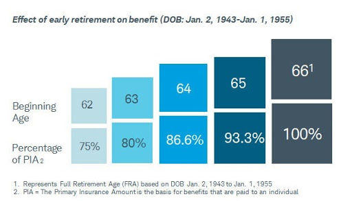 impact of early retirement on social security