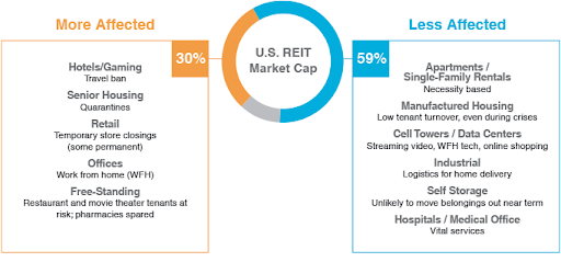 Impact on REITs