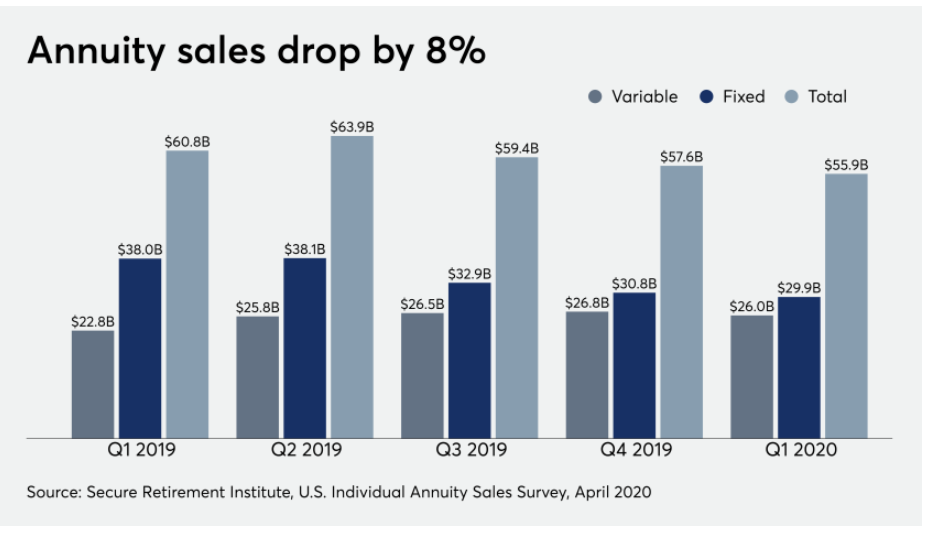 Annuity sales
