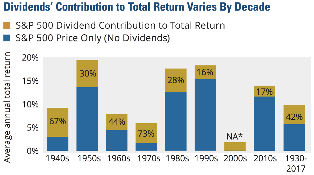 Contribution of dividends to total returns