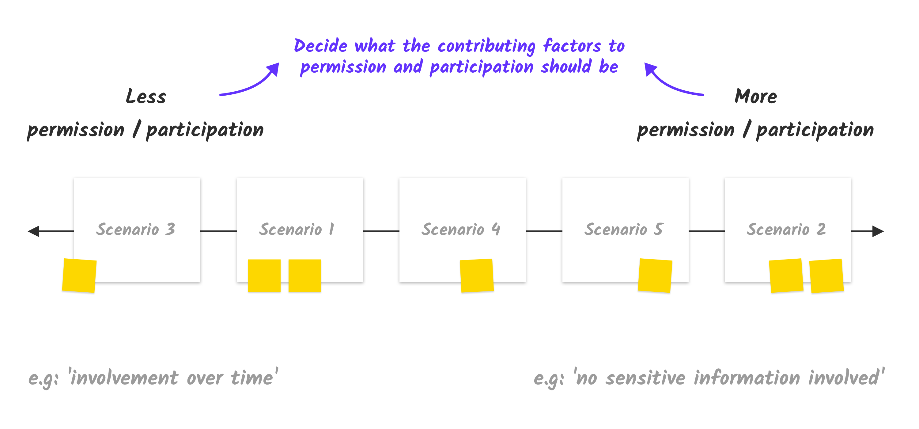 Participation Spectrum
