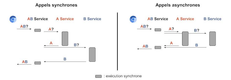 asynchrone-vs-synchrone