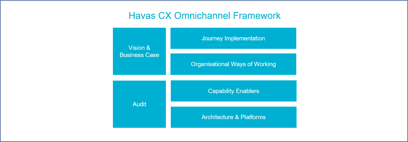 Figure: Havas CX Omnichannel Framework