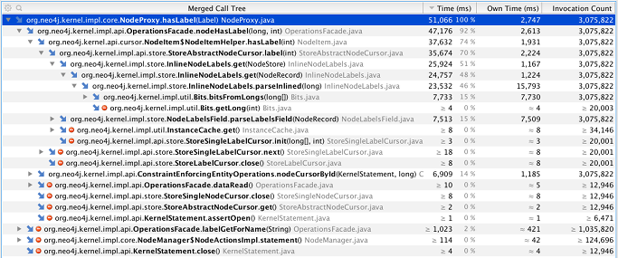 Call tree instrumented by Yourkit, when capturing the memory allocations