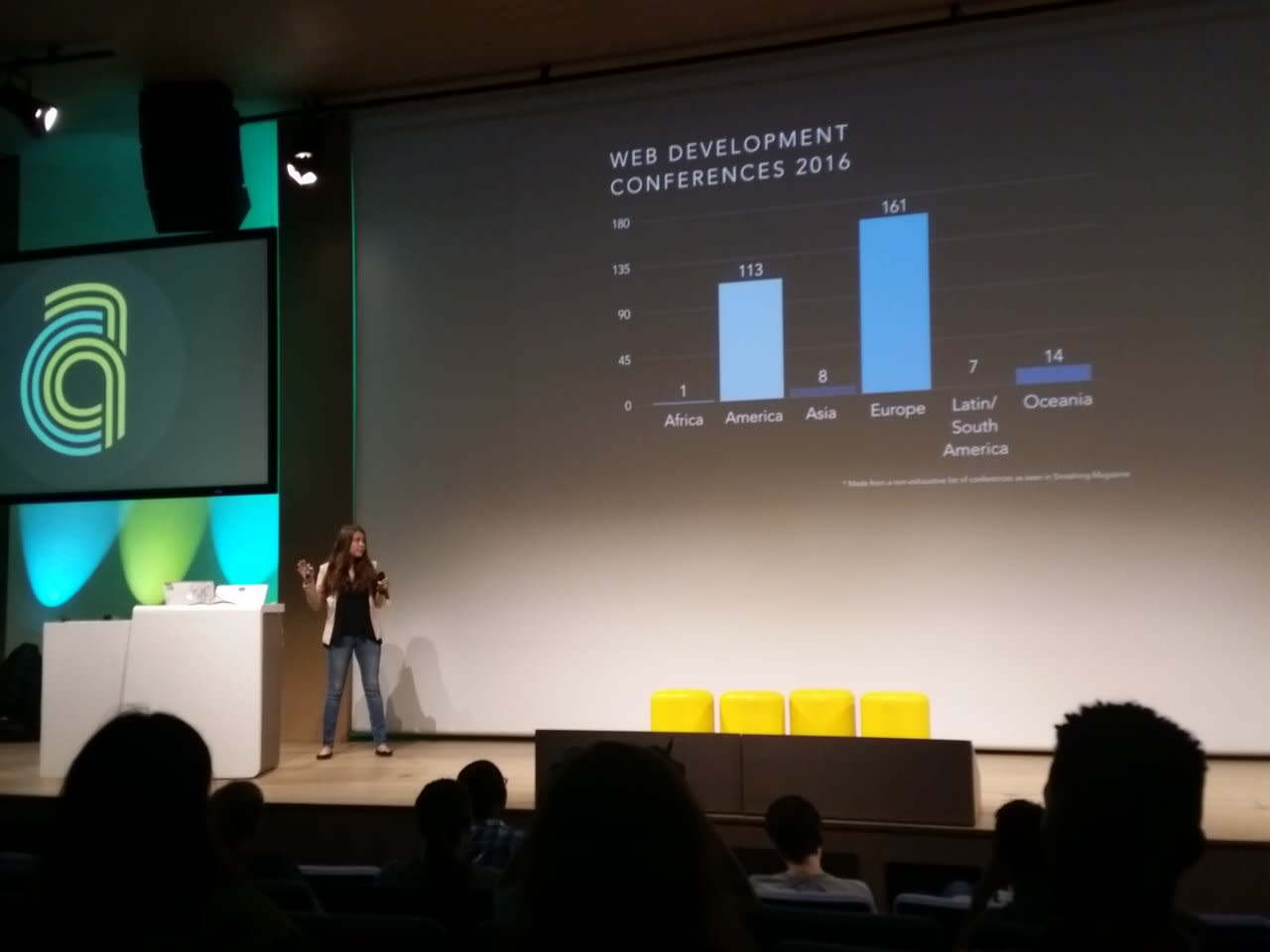 Web development conferences 2016 (statistics)