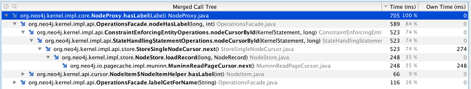 Call tree sampled by Yourkit
