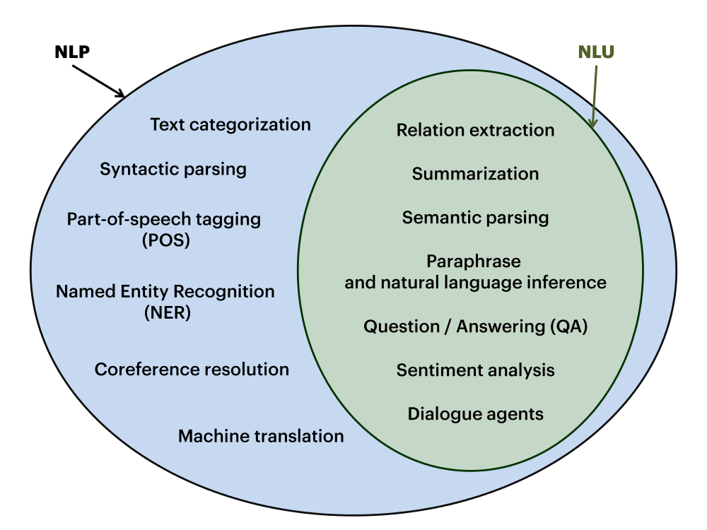 Figure 1. Diagram of specific NLU tasks in NLP.
