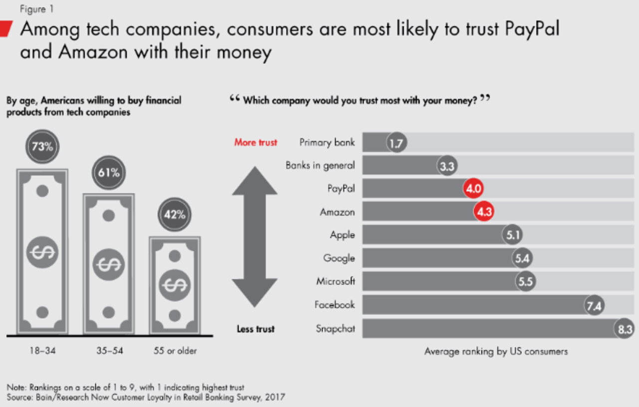 Ban & Company showing how among tech companies, consumers are most likely to trust paypal and amazon with their money