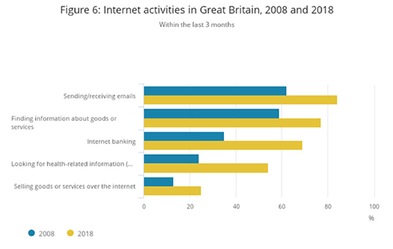 Internet activities in Britain copy