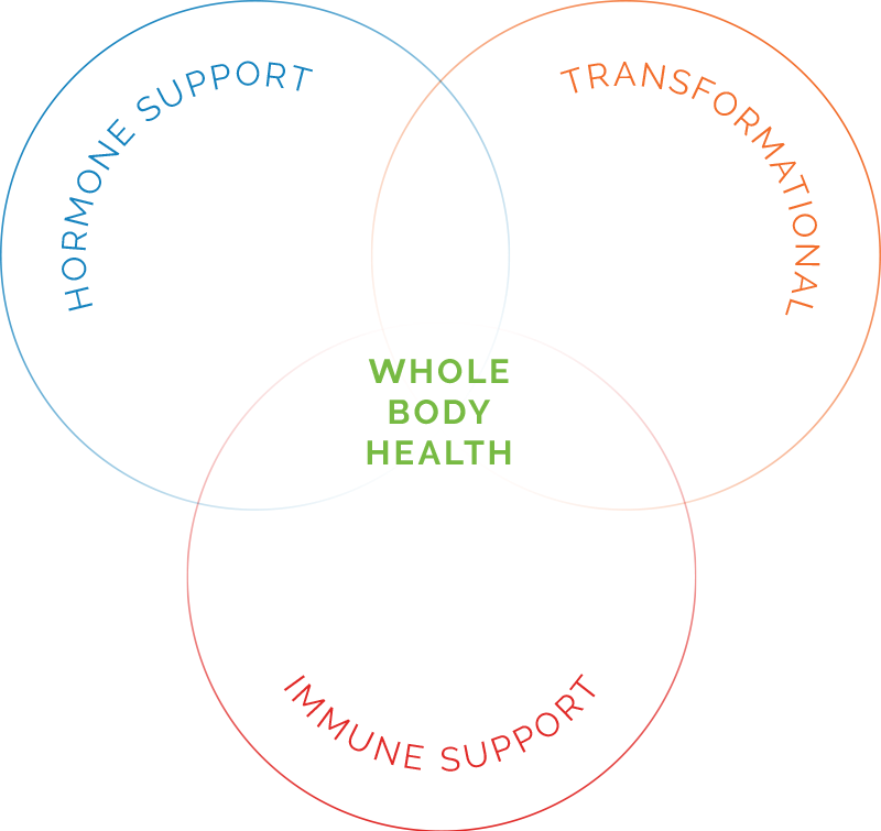 Infographic of Whole Body Health