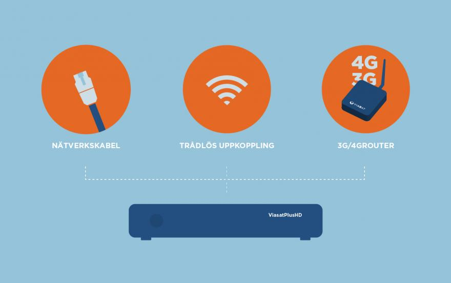 bredband via parabol viasat