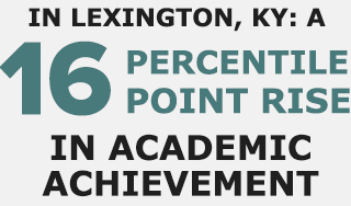 in lexington, ky: a 16 percentile point rise in academic achievement