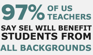 97% of US teacher say SEL wil benefit students from all backgrounds