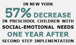 in new york 57% decrease in preschool children with social-emotional needs one year after second step implementation