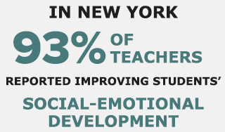in new york 93% of teachers reported improving students' social-emotional development