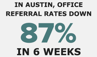 in austin, office referral rates down 87% in 6 weeks
