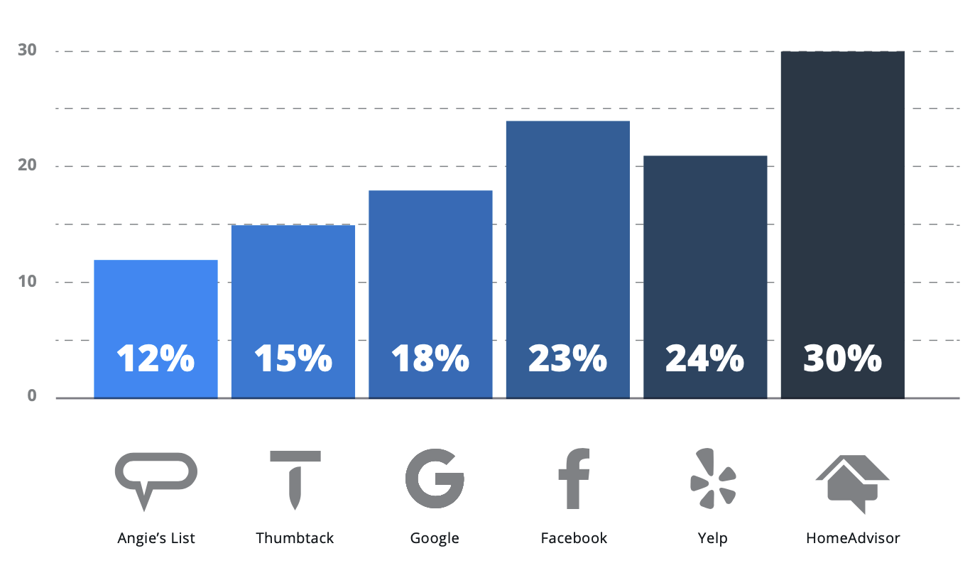 CLEANING PERCENTAGE OF RESPONDENTS ACTIVELY ADVERTISING ON EACH PLATFORM