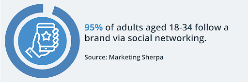 social media and brands statistic