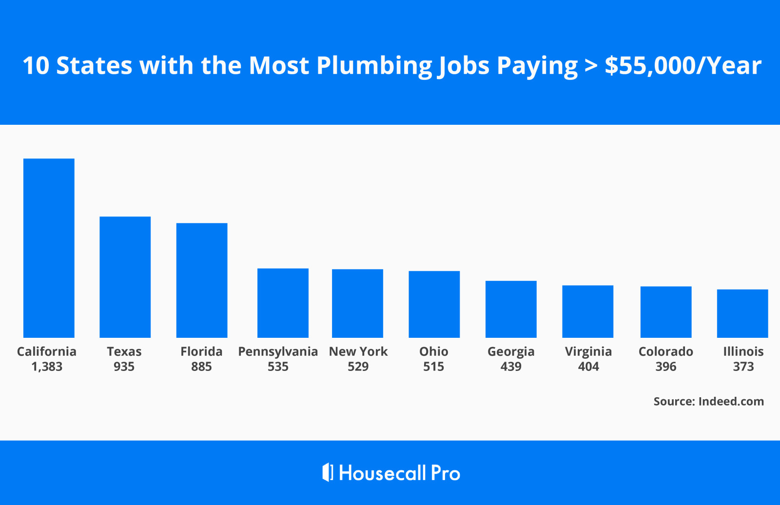 10 States with the Most Plumbing Jobs Paying Over $55,000