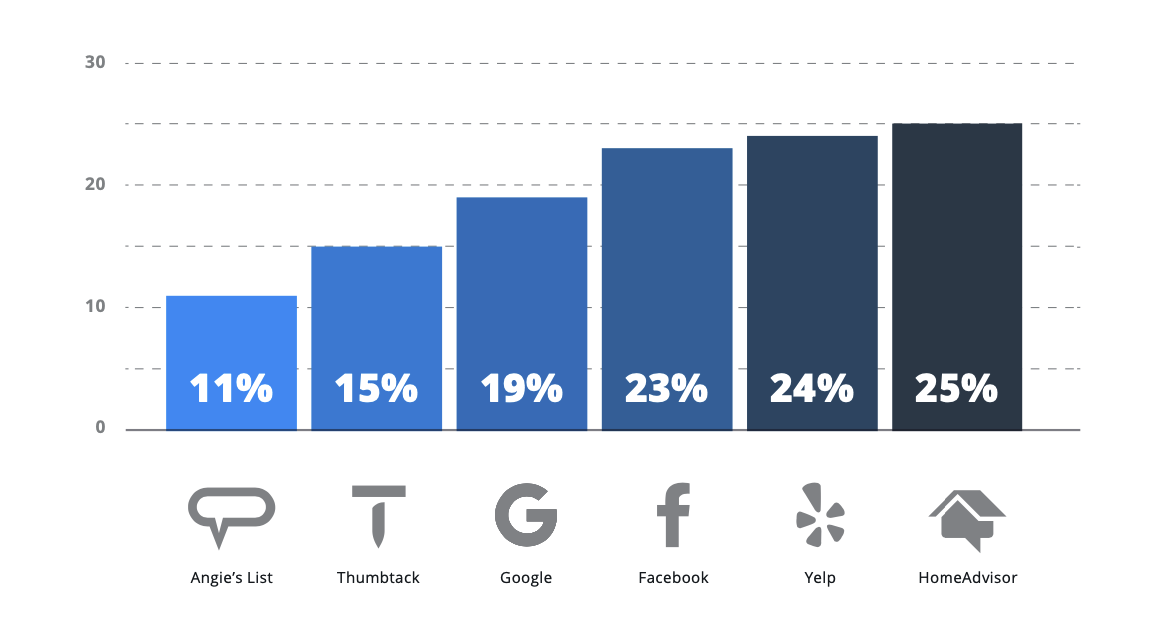 PERCENTAGE OF RESPONDENTS ACTIVELY ADVERTISING ON EACH PLATFORM