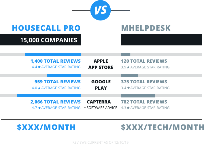 housecall pro vs mhelpdesk review comparison chart