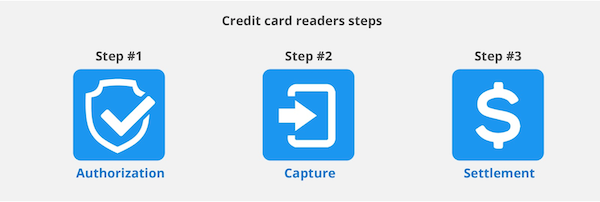 Credit Card Readers Steps