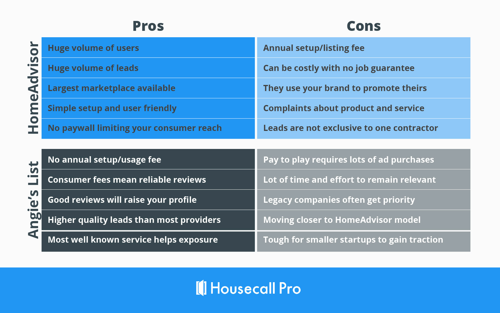 angie's list vs. homeadvisor pros and cons