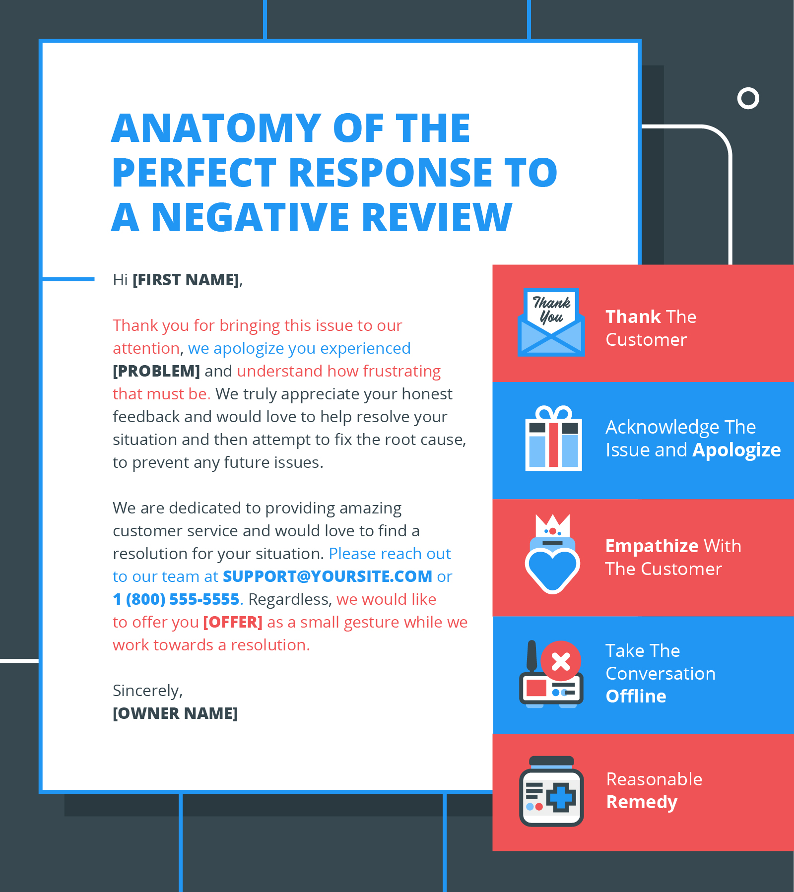 Template for responding to negative reviews highlighting tips.