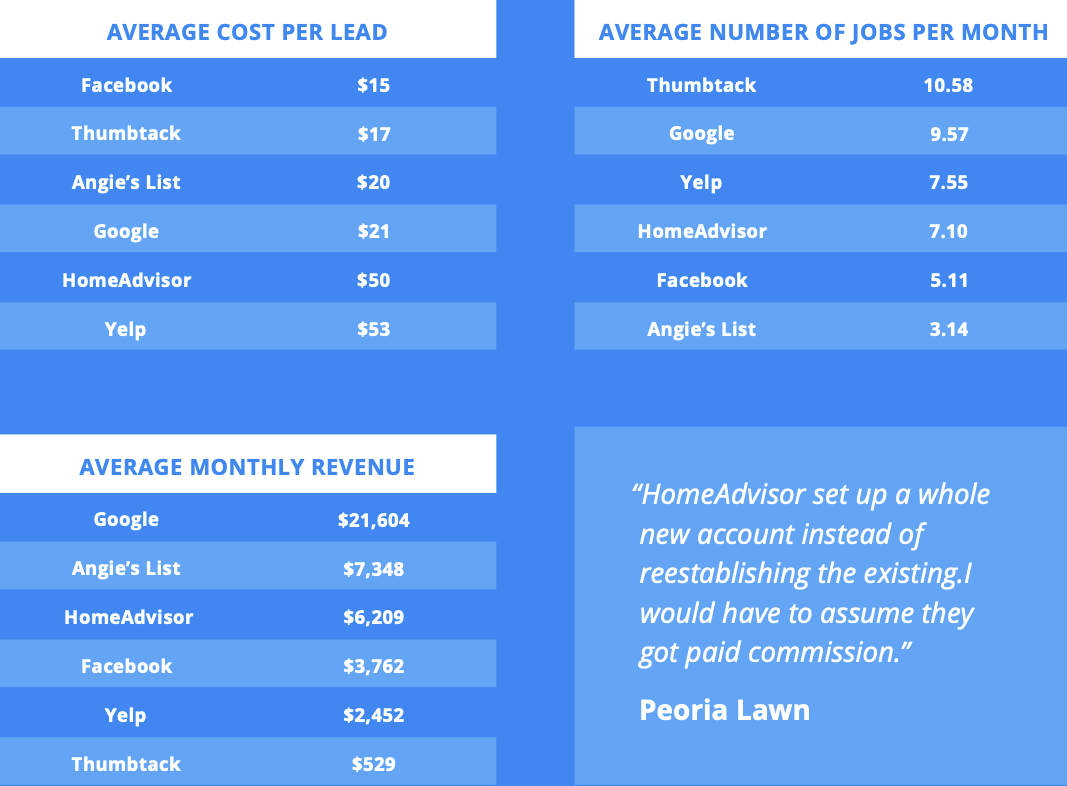 industry average cost per lead