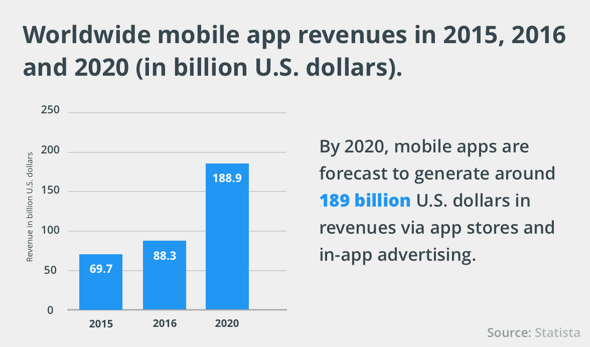 Worldwide Mobile App Revenue