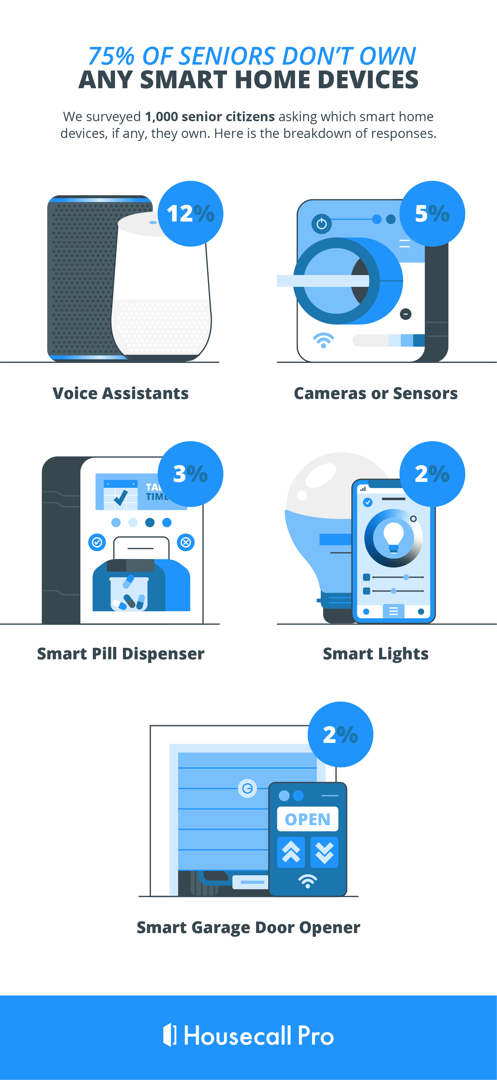 survey results from senior citizens asking what smart home devices they own if any. 76% reported not owning any smart home devices.