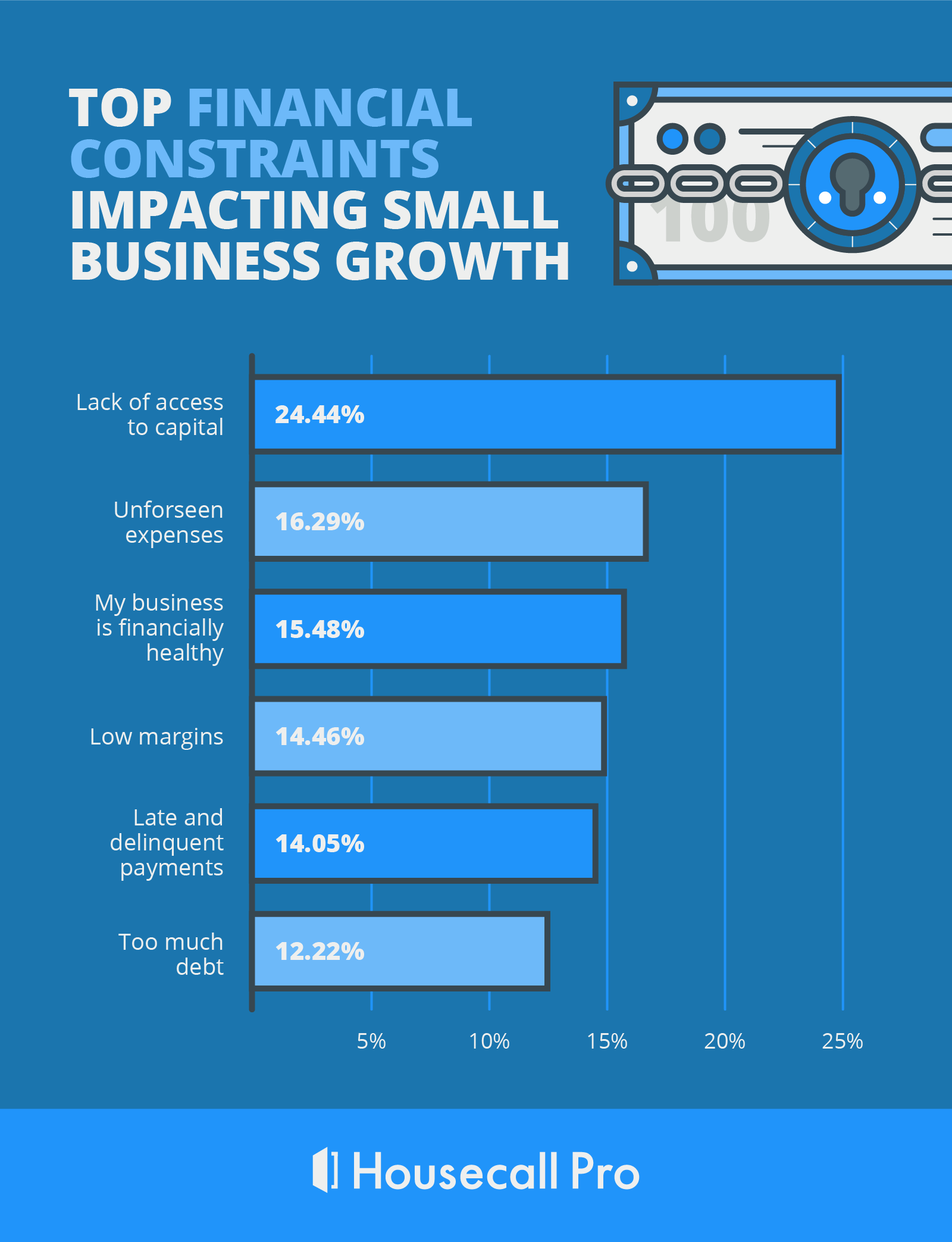 the financial challenges most reported by small business owners