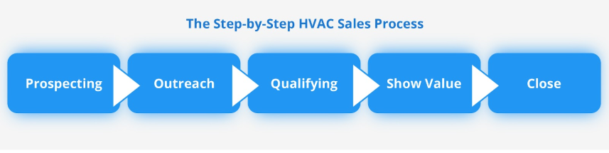 HVAC Sales Process