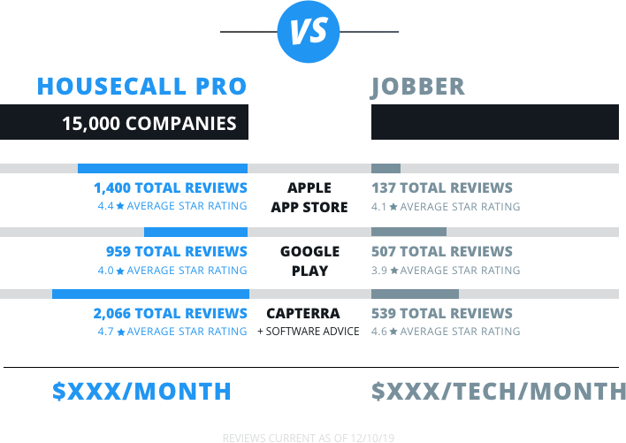 housecallpro vs jobber review comparison chart