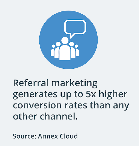 Referral marketing or word of mouth marketing is by far the best sales channel for HVAC businesses