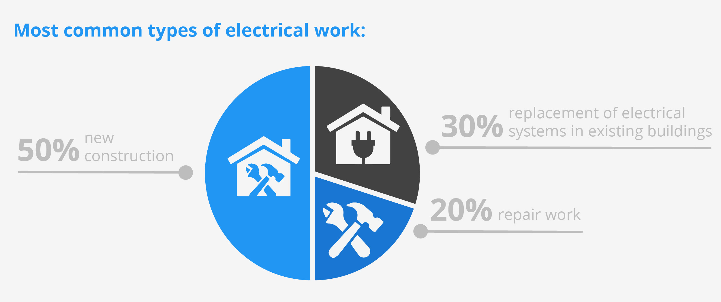 Common electrical work