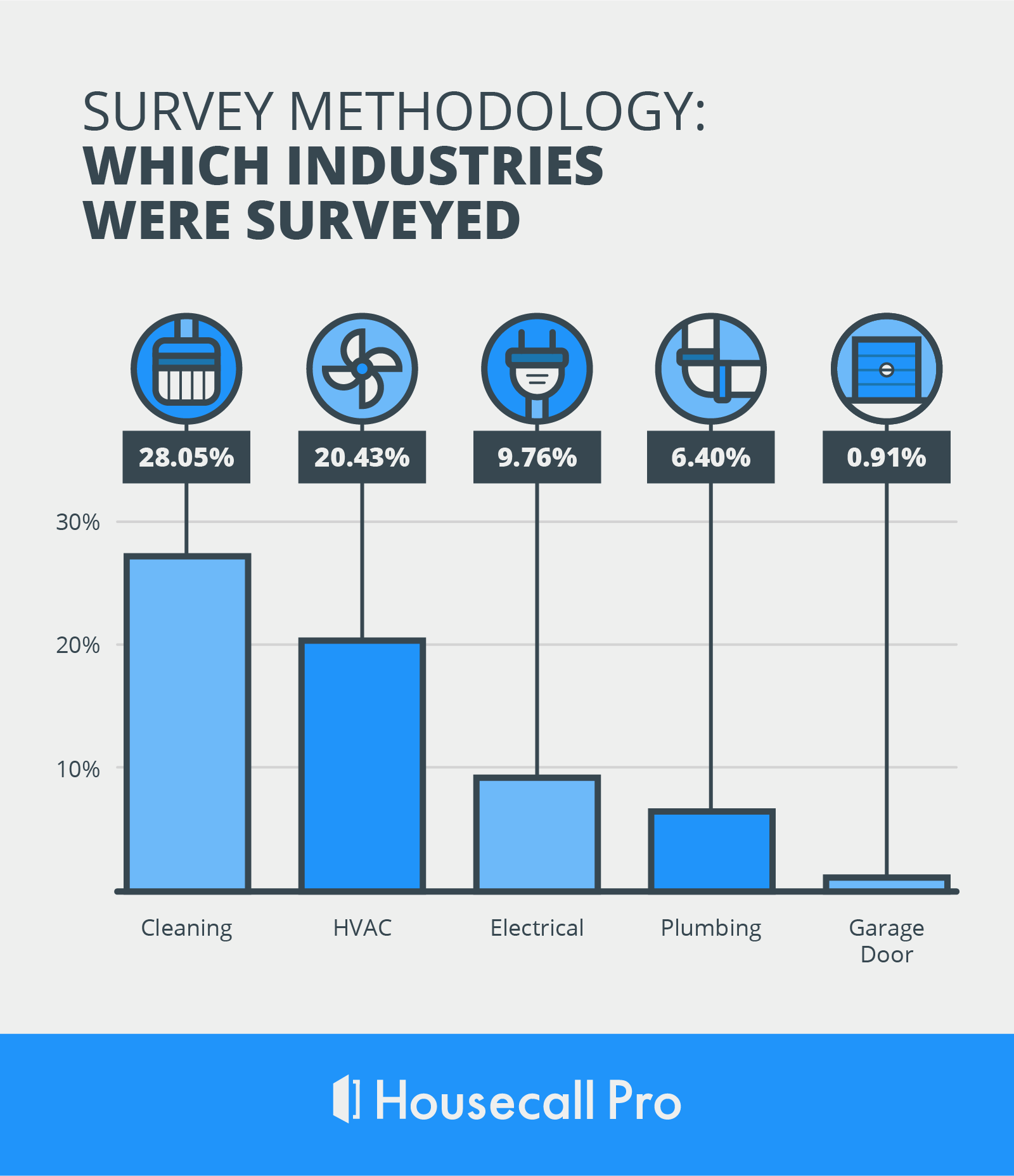 surveyed industries methodology