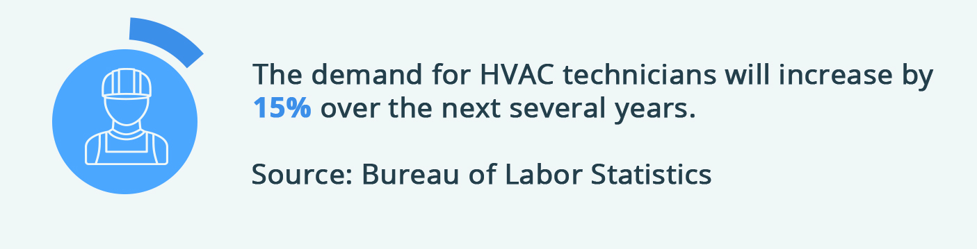 The demand for HVAC technicians will increase by 15% over the next several years.