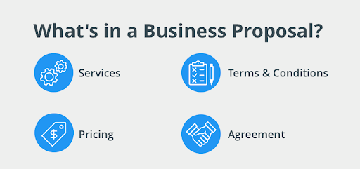 Business Proposal Components