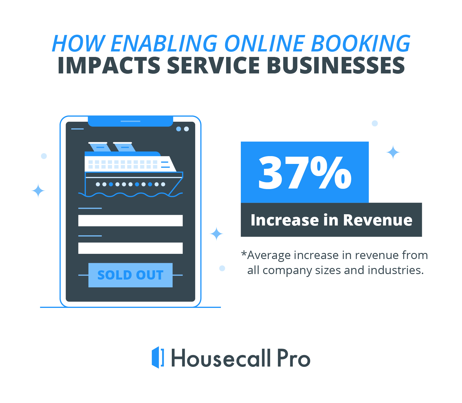 overall industry average monthly revenue increase after adding an online booking feature