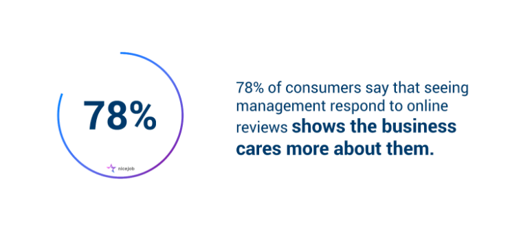 78 percent of consumers say that seeing management respond to online reviews shows the business cares