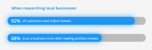 Housecall ReviewSites Facebook GoogleListing LocalBusiness