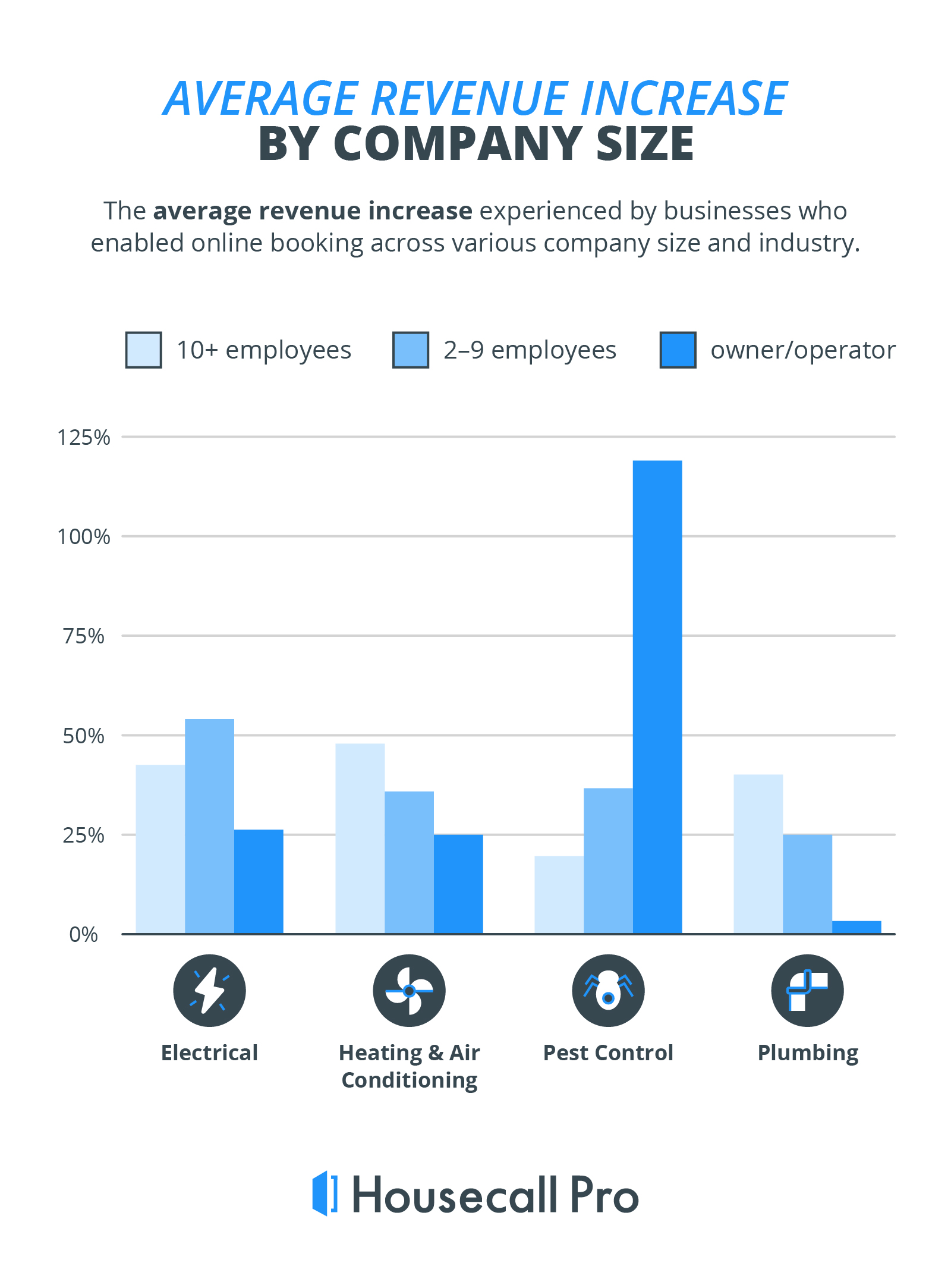 revenue increase by various company sizes after implementing online booking features