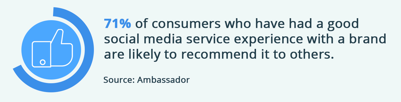 71% of consumers who have a good social media service experience with a brand are likely to recommend it to others.