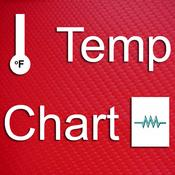 Best HVAC App #14: Temp Chart