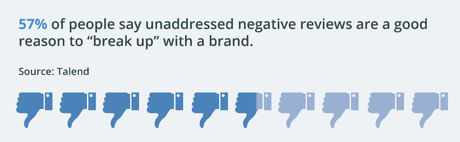 Negative reviews can hurt your brand