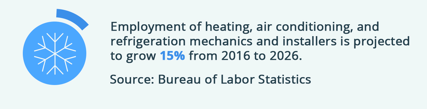 Employment of heating, air conditioning, and refrigeration mechanics and installers is projected to grow 15% from 2016 to 2026.