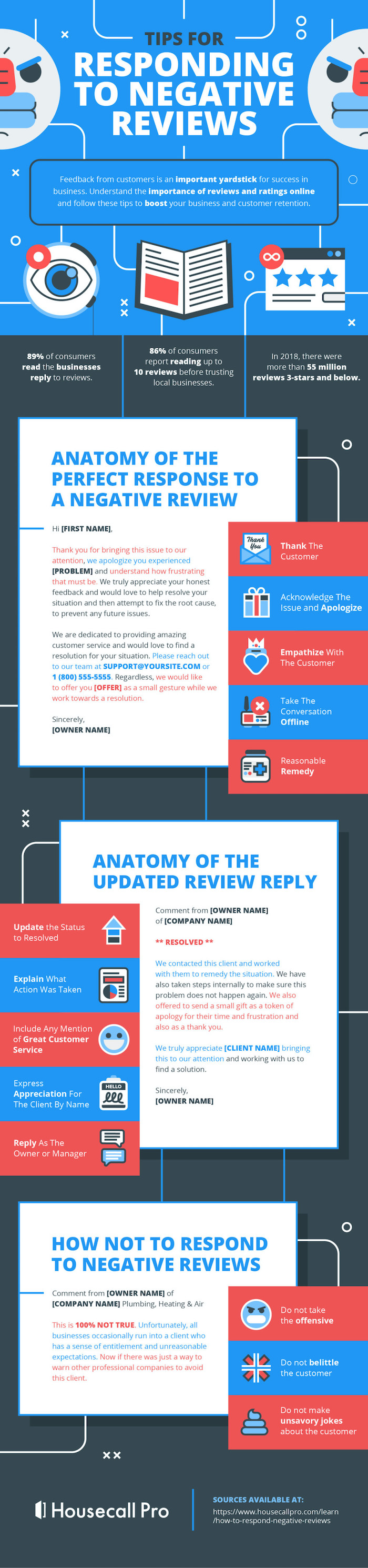 reasons to respond to negative reviews with templates of negative review response anatomy.